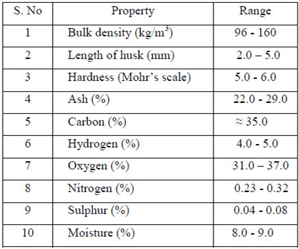 Typical rice husk properties analysis