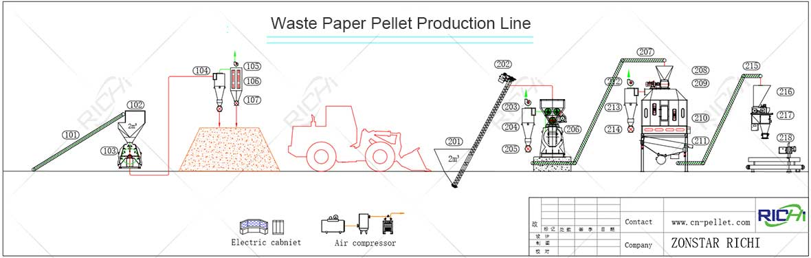 How To Make Paper Pellets From Waste Paper