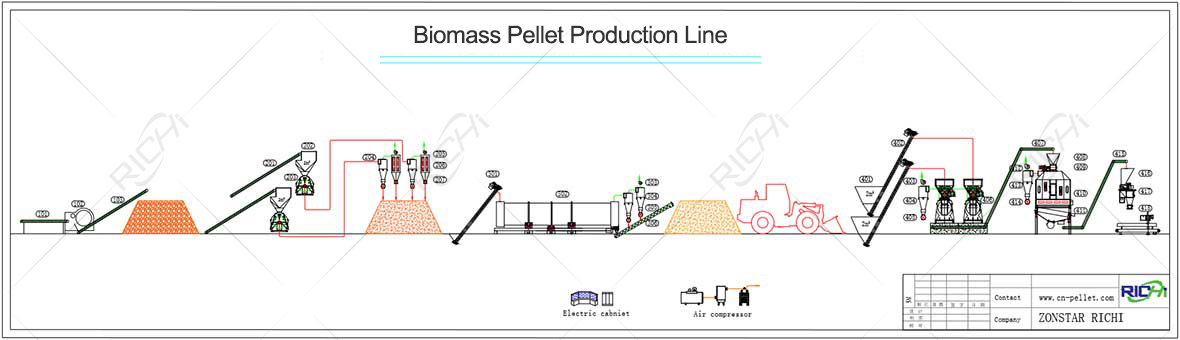 Biomass Wood Rice Husk Straw Pellet Production Line