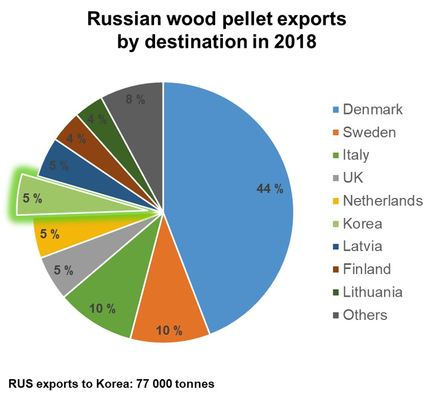Russian wood pellet exports by destination in 2018