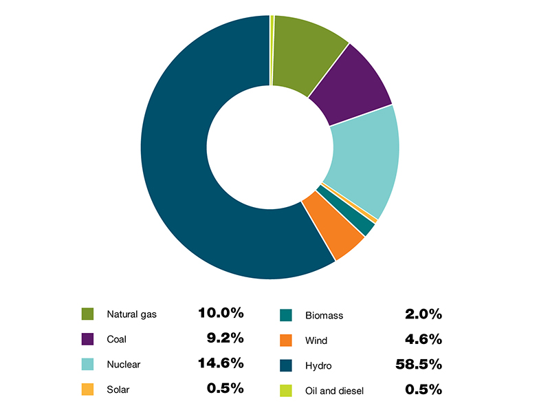 Biomass share of Canada's total energy use, 2015