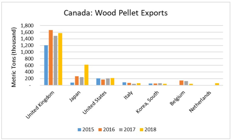 Value of wood pellet exports from Canada in 2018, by major country