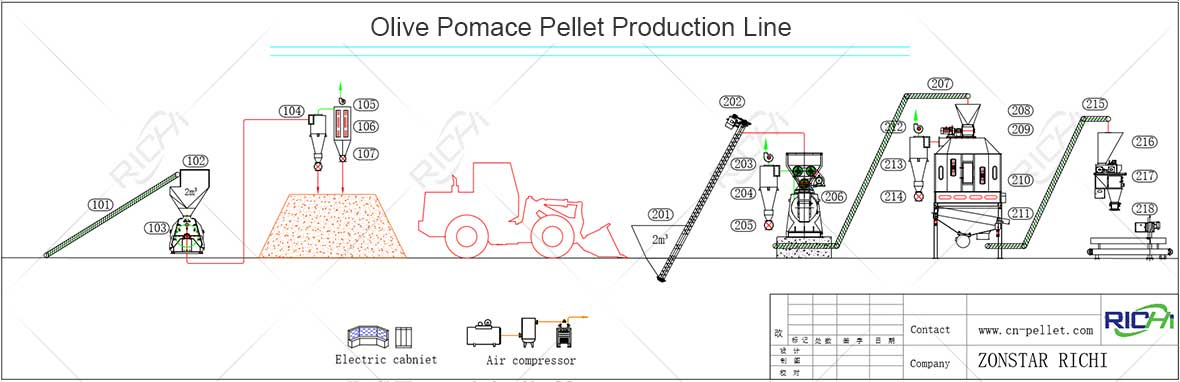 Olive Pomace Pellet Production Line Flowchart