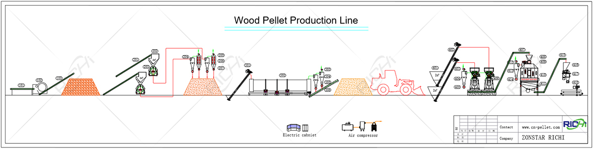 Flow chart of wood pellet production line